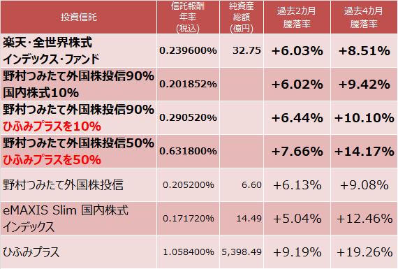 楽天・全世界株式インデックス・ファンド、eMAXIS Slim 国内株式インデックス、ひふみプラス成績比較表