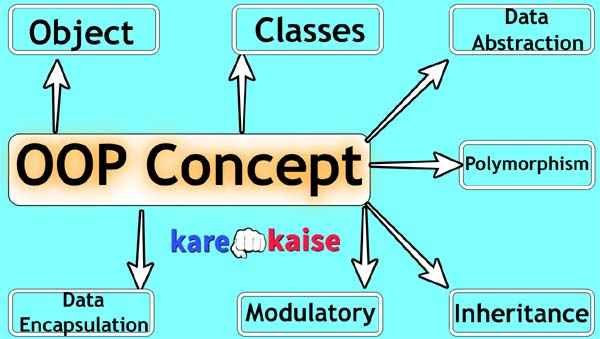 OOP-Concept-in-Hindi-Complete-Detail