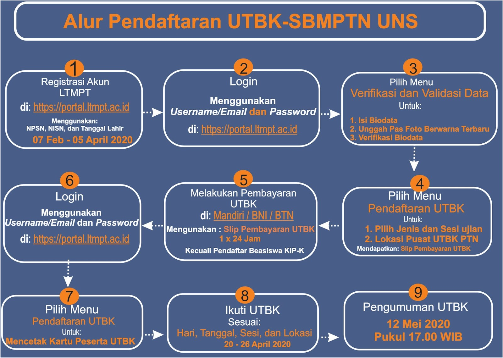 Pendaftaran Mahasiswa Baru UNS Jenjang D3,S1,S2,S3 T.A 2020/2021 ...