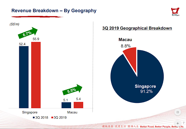 Revenue Breakdown By Geography. Singapore and Macau Food Court Outlets.