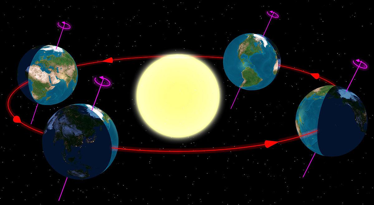 Ilustração do funcionamento de rotação da Terra