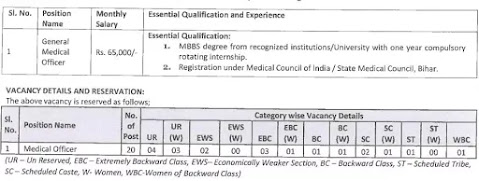 Apply for 20 General Medical Officers Posts In Bihar