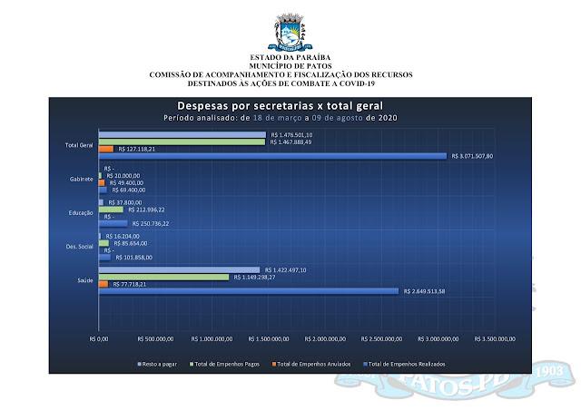 Comissão emite terceiro relatório de Acompanhamento e Fiscalização dos recursos destinados às ações de combate à Covid-19