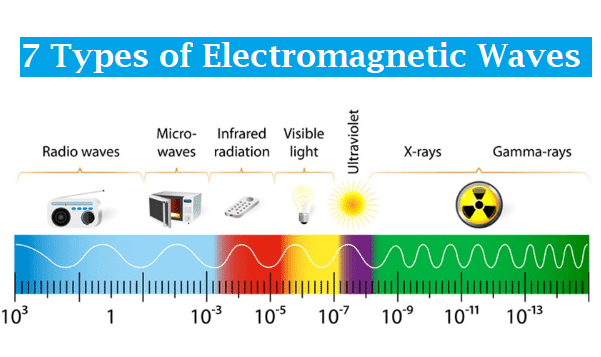 7 Types of Electromagnetic Waves