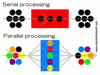 PARALLEL PROCESSING | COMPUTER ORGANIZATION ARCHITECTURE
