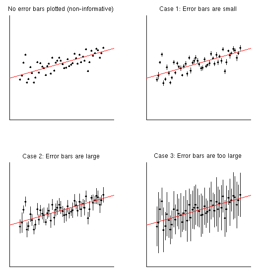 Random analyses in MATLAB: Importance of error bars on data