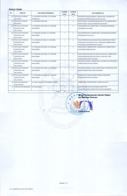 Formasi ASN 2021 Kabupaten Aceh Singkil