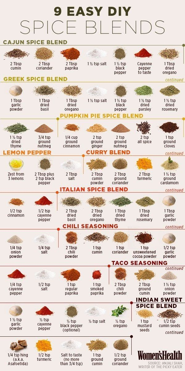 Diy Spicing of Food #infographic
