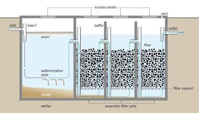 Anaerobic Baffled Reactor (ABR)