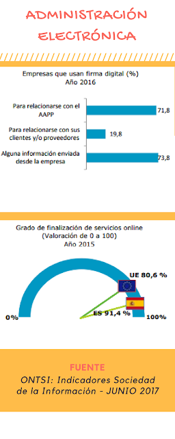 Infografía: Administración Electrónica en España