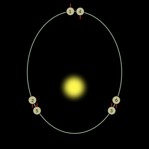 After 1 orbit, mercury has rotated 1.5 times and after completing 2 orbits the same side is again illuminated