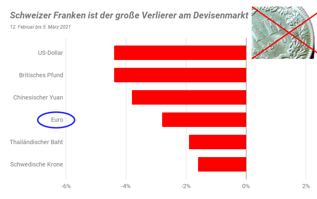 Balkendiagramm Schweizer Franken Verluste Februar/März 2021