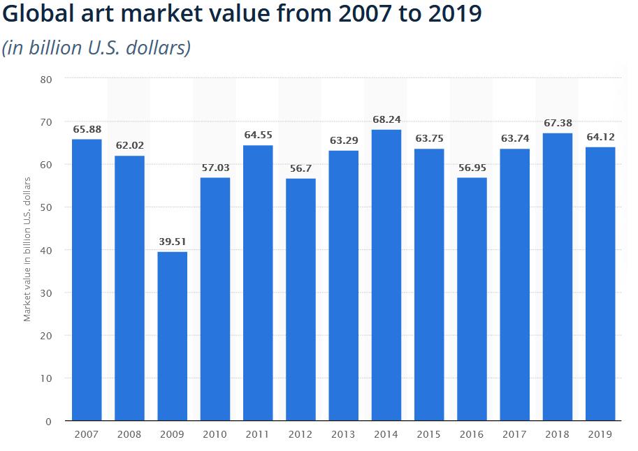The global artwork market was measured at around 67 billion U.S