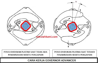 cara kerja governor advancer