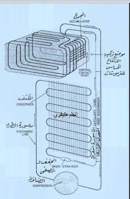مكونات الدائرة الميكانيكية للثلاجات المنزلية pdf