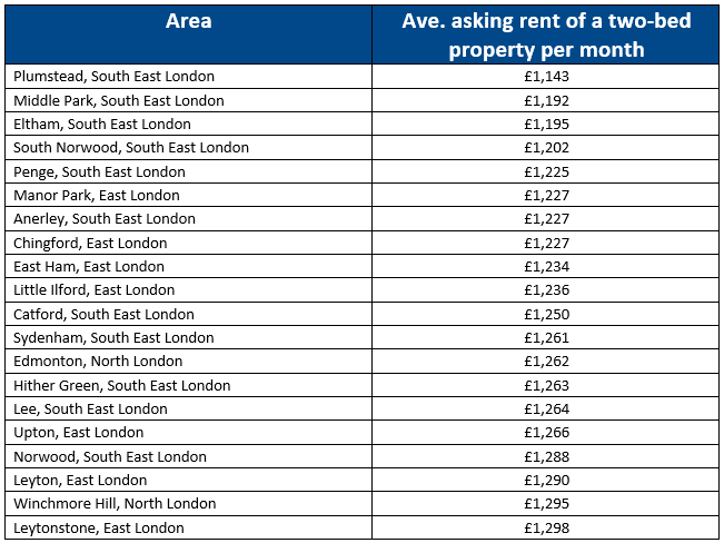 """rental real estate prices in britain"""