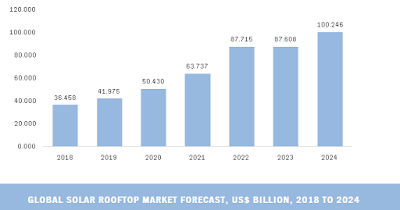 global solar rooftop market growth