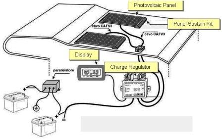 solar panels wiring diagram installation facbooik com Rv Solar Panel Installation Wiring Diagram wiring diagram for solar panels on a caravan rv solar panel installation wiring diagram