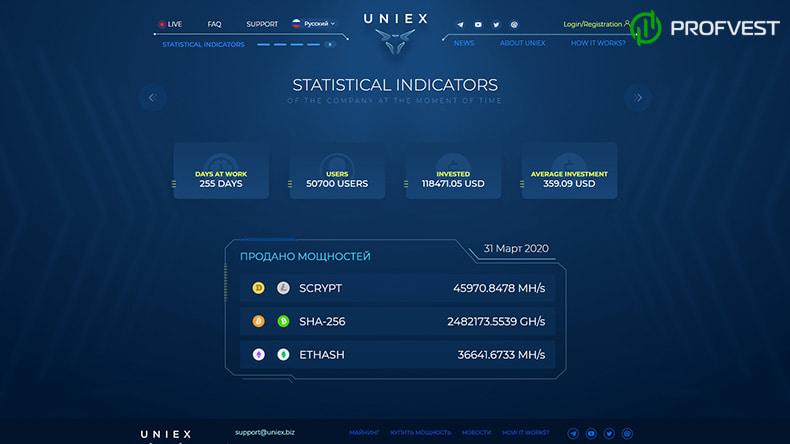 Uniex обзор и отзывы HYIP-проекта