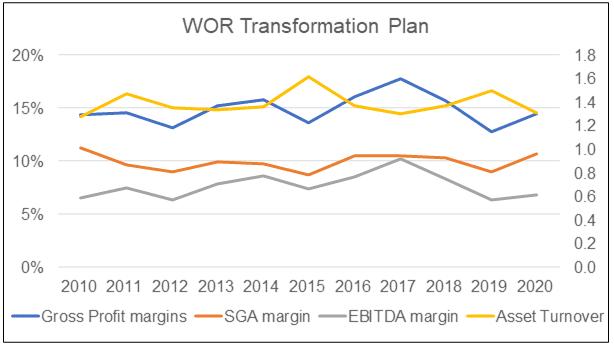 WOR Transformation Plan