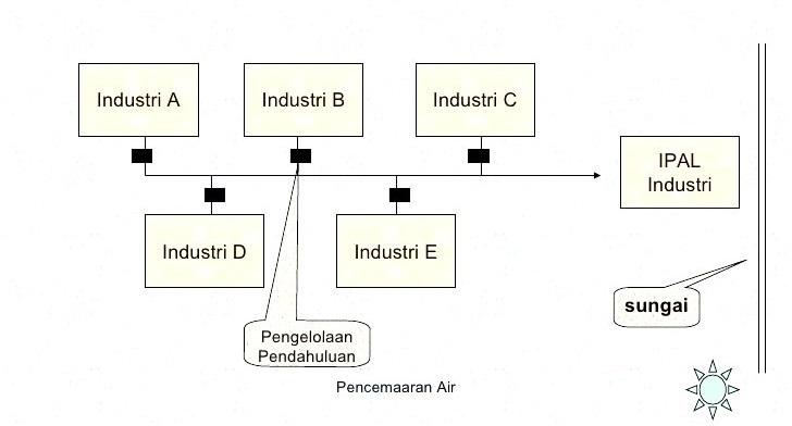 bagan-penanganan-limbah-cair-di-kawasan-industri-sistem-terpusat