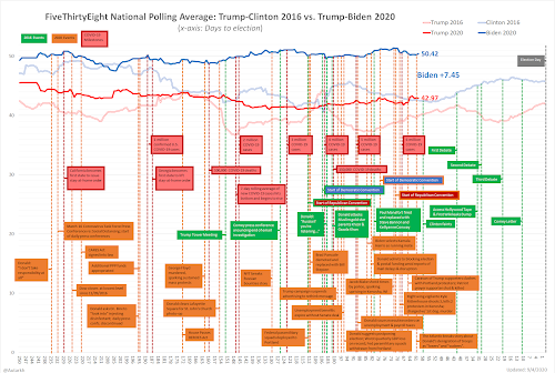 Comparing 2020 and 2016 Polls