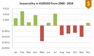 AUDUSD FX Seasonality 2008-2018