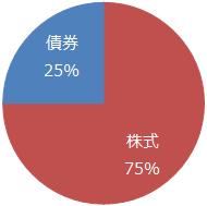 世界経済インデックスファンド50%:米国株式50%
