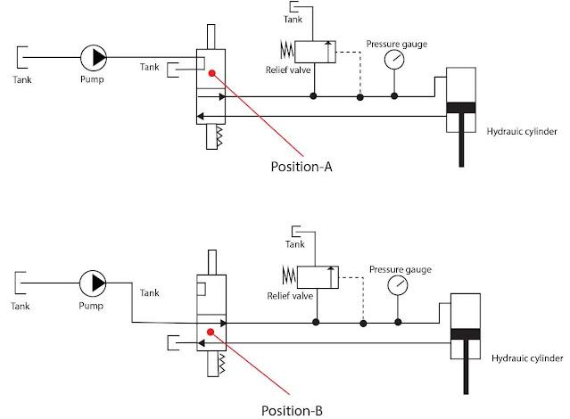 Solenoid operated hydraulic pressure relief valve