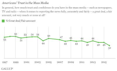 Mass media trust