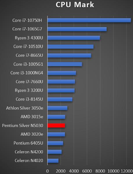Pentium Silver N5030