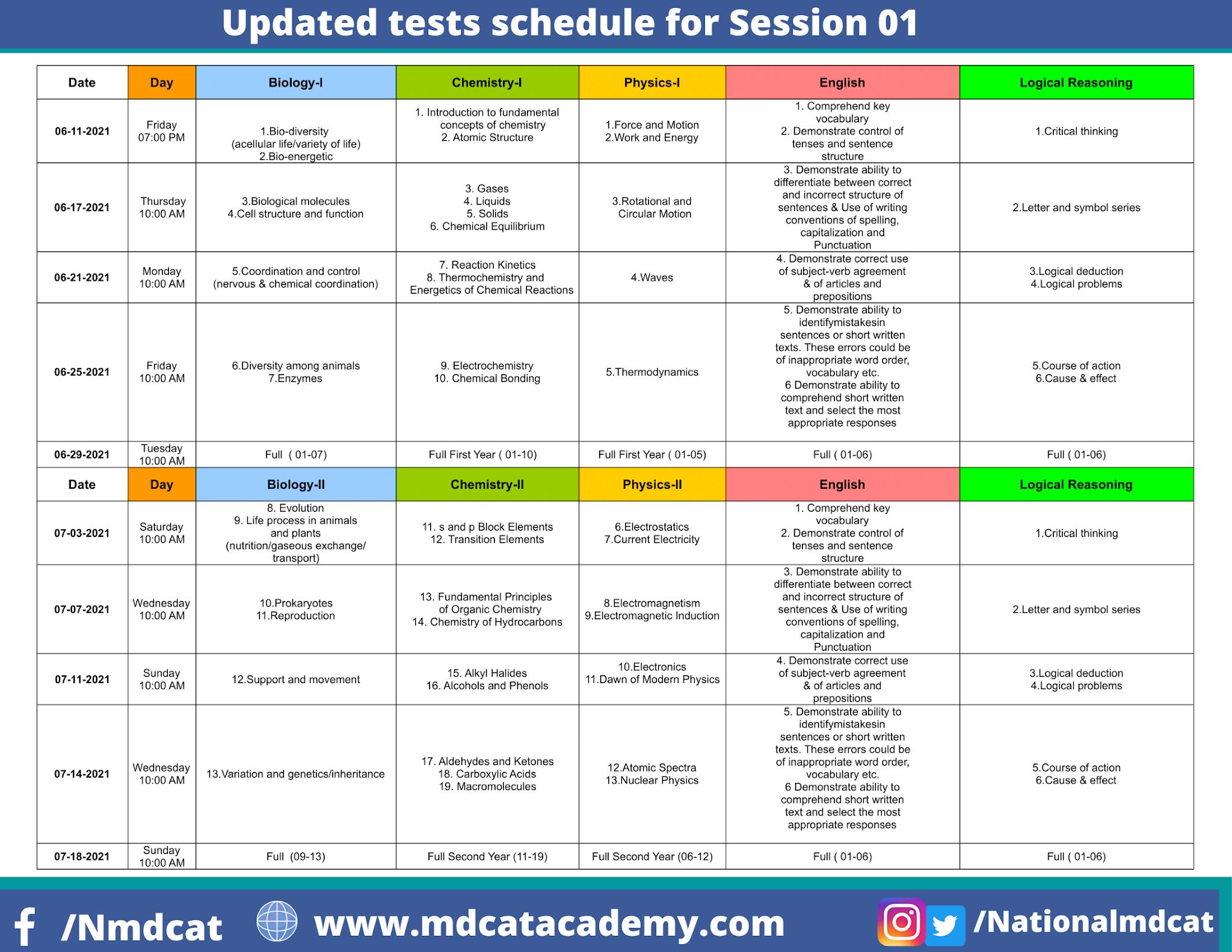 National MDCAT Preparation Test Series Season-01 2021