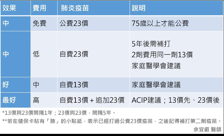 13價肺炎疫苗與23價肺炎疫苗該如何選擇