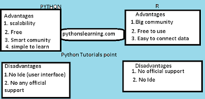 python  vs r vs sas vs spss