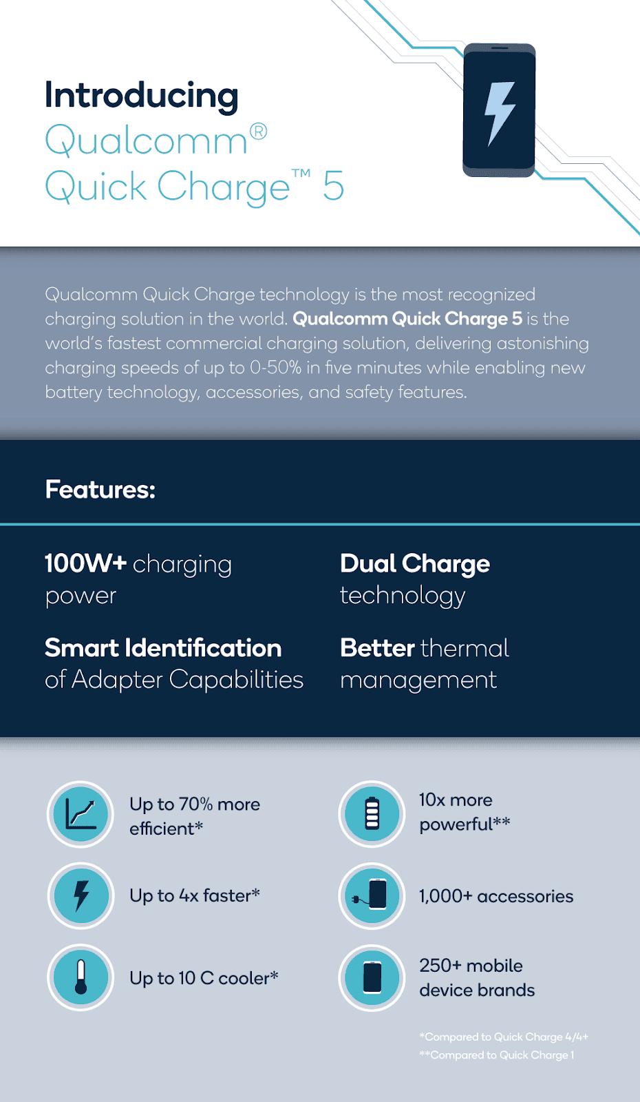 La compañía Qualcomm presentó el nuevo sistema de carga rápida Quick Charge 5