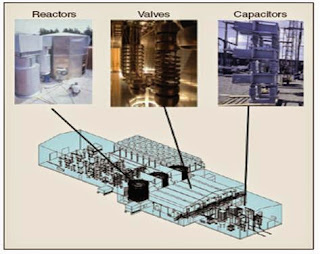 Equipment of a VSC HVDC (Electrical power Transmission of bulk power-www.beprojectidea.blogspot.com)
