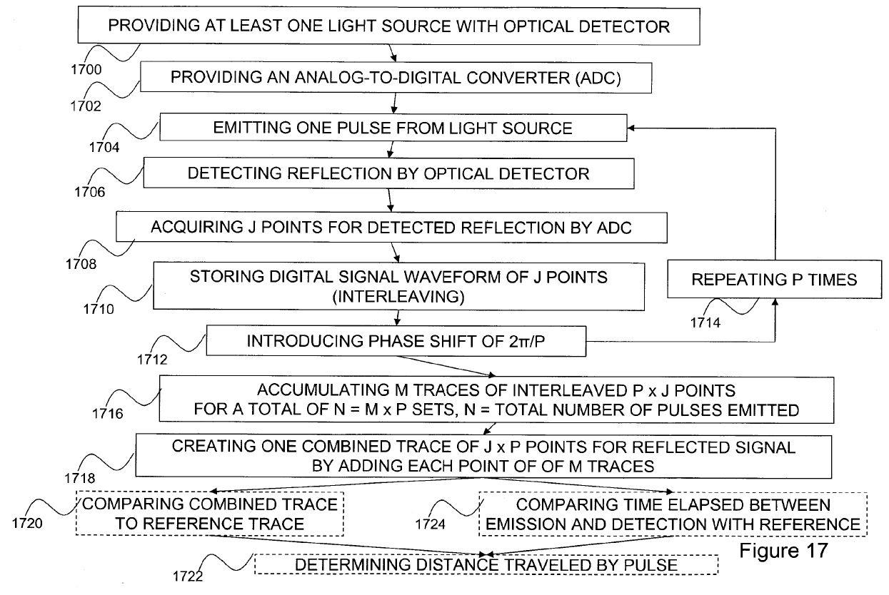 Image Sensors World: LeddarTech Settles LiDAR Patent Dispute