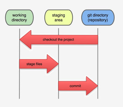 Three Main Sections of a Git Project