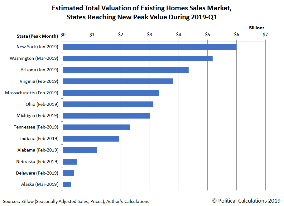 Estimated Total Valuation of Existing Home Sales Market, States Reaching New Peak Value During 2019-Q1