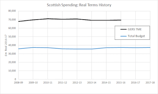 Spinning the Scottish Budget: Part III