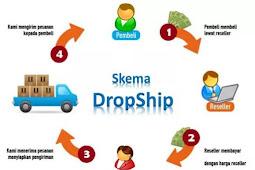 Apa Itu Dropship?Dan Bagaimana Cara Kerjanya?