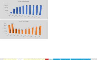 ATM gross margin visualization
