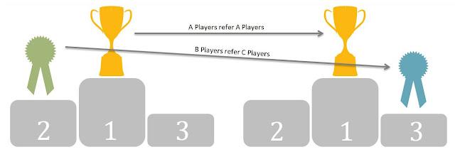 analiz-dannyh-referalnoj-programmy-privlechenie-referalov-zavisit-ot-proizvoditelnosti-sotrudnikov-i-silno-vliyaet-na-uderzhanie-personala