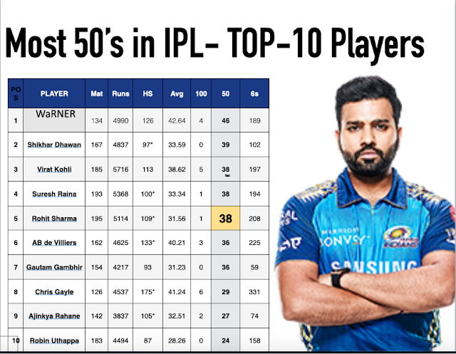 IPL 2020, MATCH 32: MI VS KKR : Today Rohit Sharma can break Dhoni and Suresh Raina big record , check
