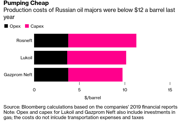 Russian Oil Producers Are Ready to Survive Flood of #Saudi Crude - Bloomberg