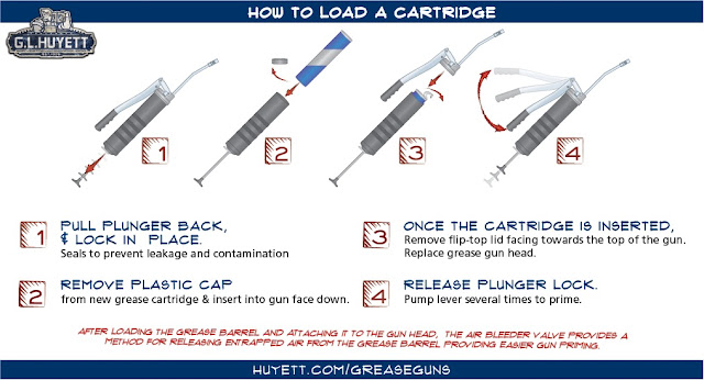 How to Load a Cartridge Gun #infographic #Cartridge Gun #How To #infographics #Grease Gun #Grease Cartridge