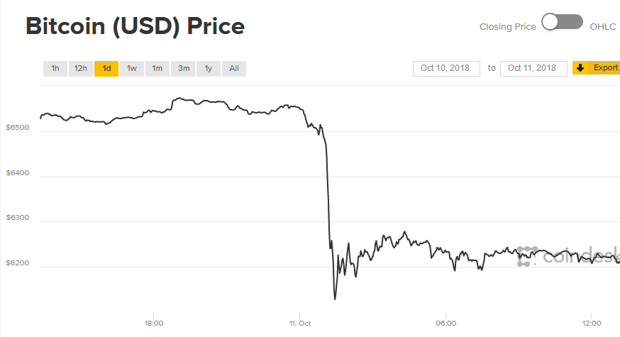 Bitcoin value Drop  $400 in 30 minutes