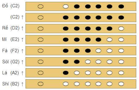Cách thổi nốt nhạc quãng 2 trên sáo trúc 6 lỗ