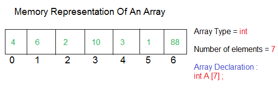 Learning Programming Concepts ByTechAchievers com: Arrays In