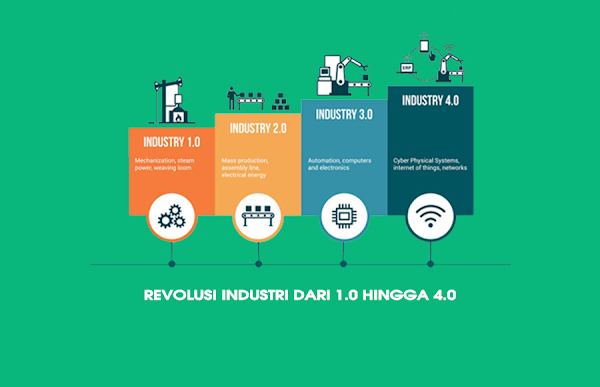 Revolusi Industri dari 1.0 Hingga 4.0